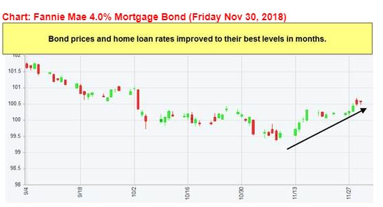 Blog image: November 2018 (What is going on with Interest Rates)