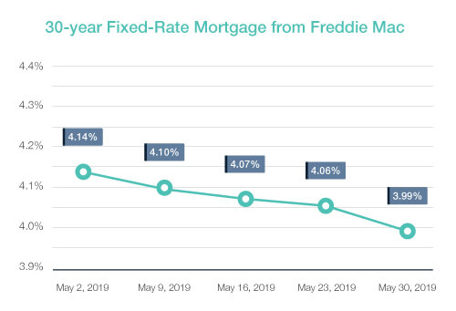 May 2019 (www.wigowir.com) What is going on with Interest Rates?